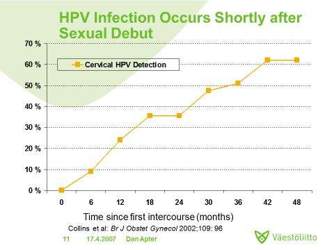 Hpv vaccine causes depression. Înțelesul