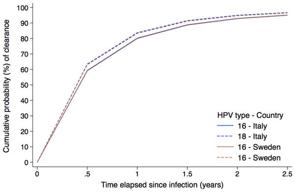 human papillomaviruses abbreviation