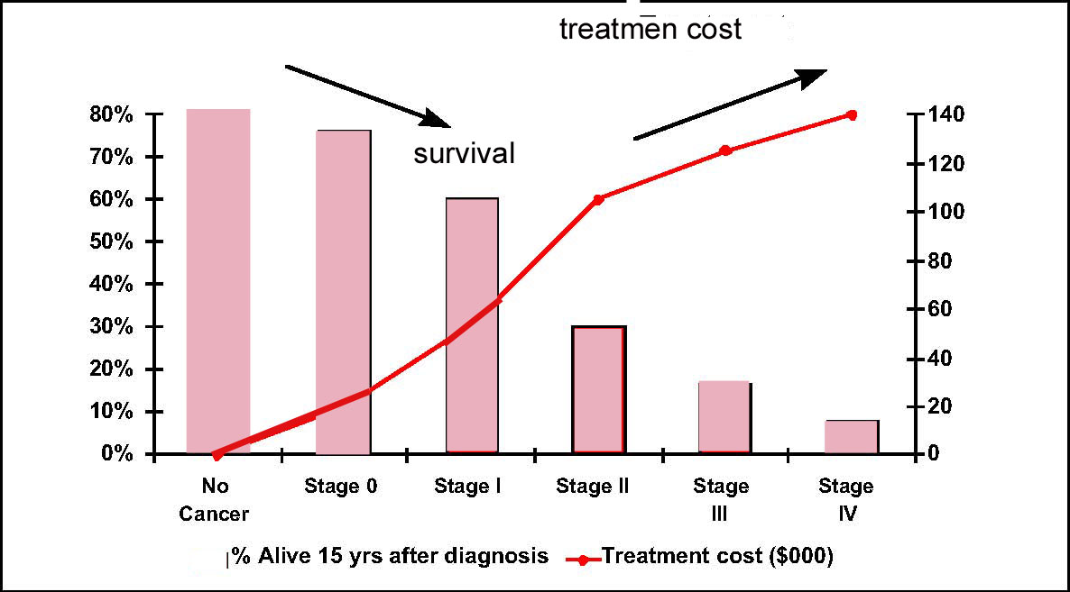 metastatic cancer cure rate