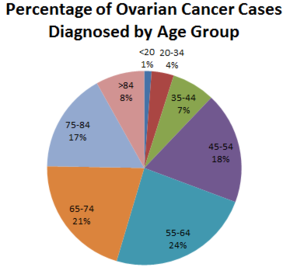 Ovarian Cancer - Accidental Diagnosis?