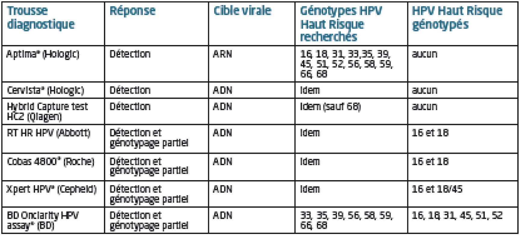 HPV (Papiloma Virus Uman) ADN-genotipare   Synevo Moldova
