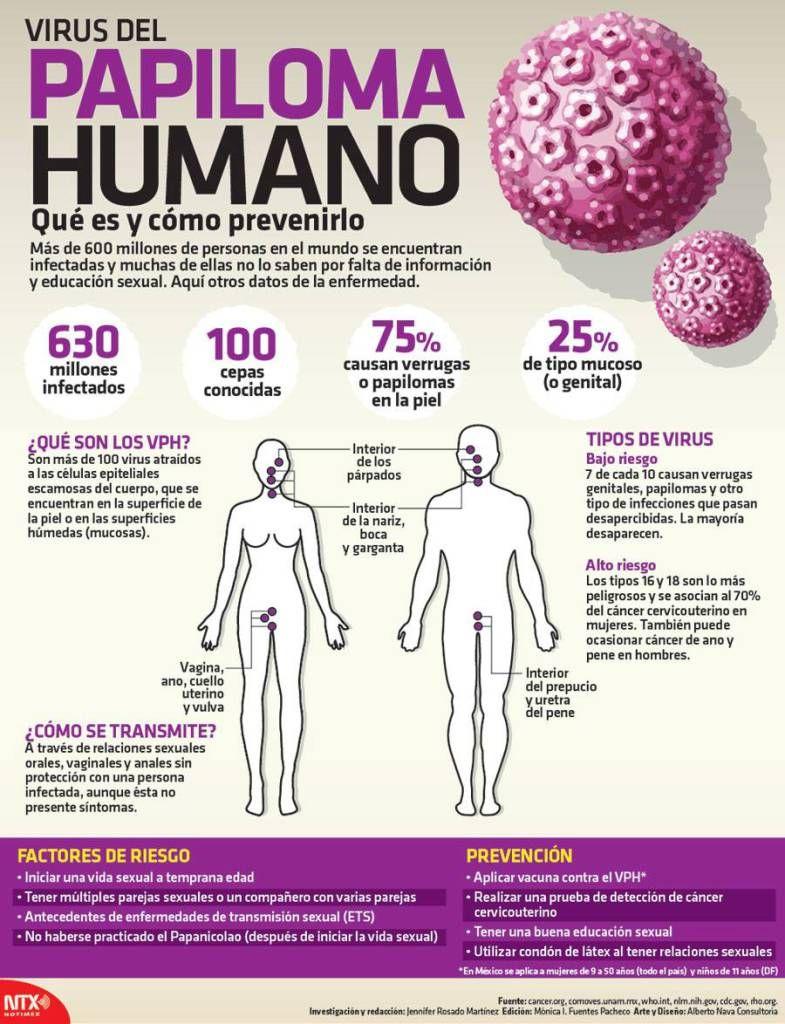 Papiloma en ano sintomas, Estas son las 7 enfermedades de trasmisión sexual más comunes…