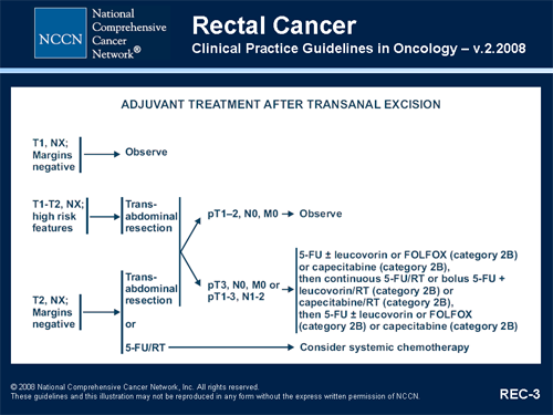 rectal cancer nccn guideline