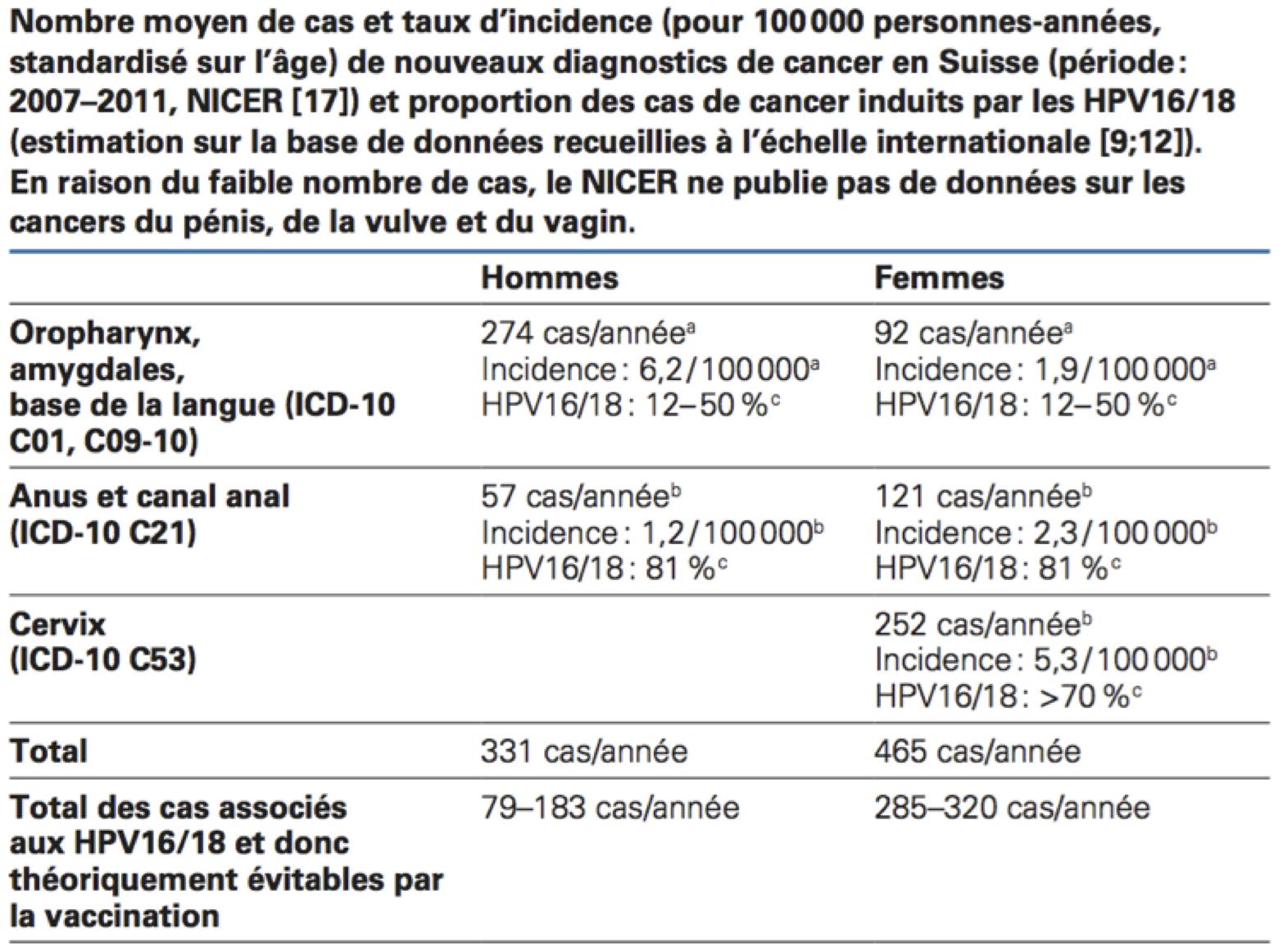 vaccin contre papillomavirus age insecte din paraziți