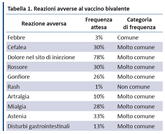 vaccino papilloma virus adulti
