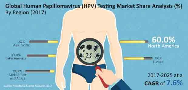 human papillomavirus hpv detection giardia scapa
