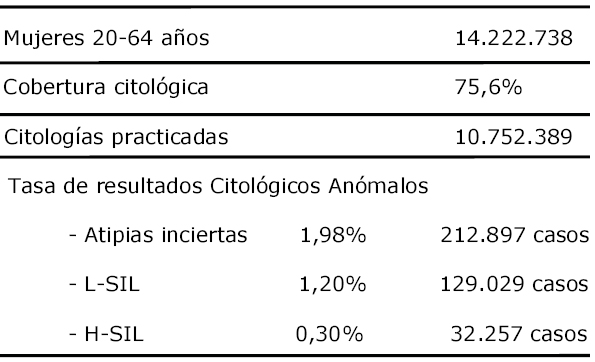 Virus papiloma negativo, Papilloma virus positivo pap test negativo