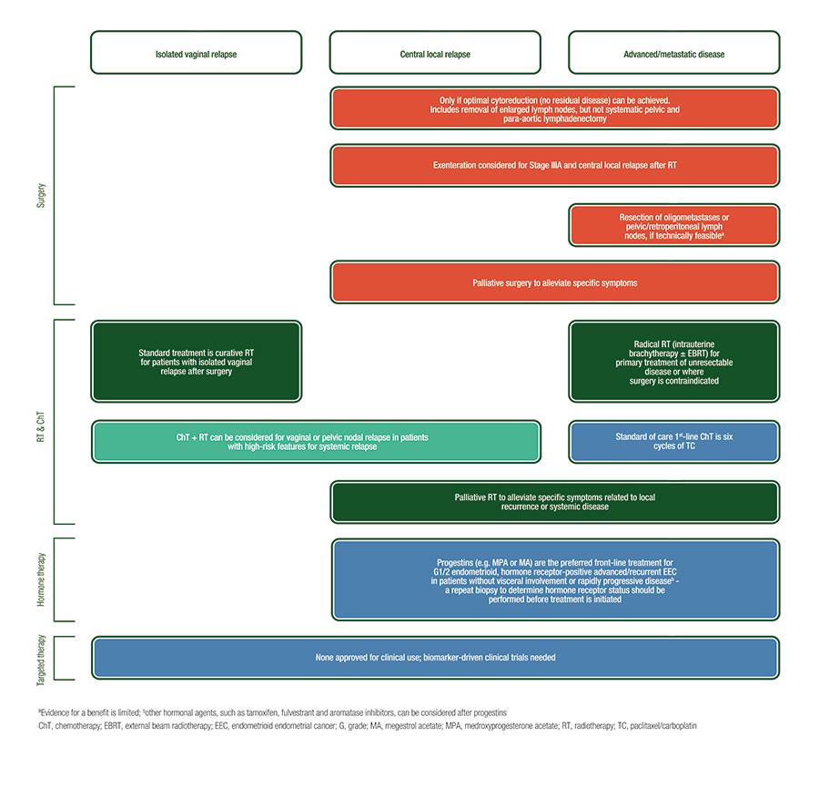Endometrial cancer esmo, Ghid de management al carcinomului endometrial, Uterine cancer esmo