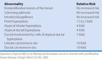 Intraductal papilloma with dcis treatment Intraductal papilloma risk of cancer