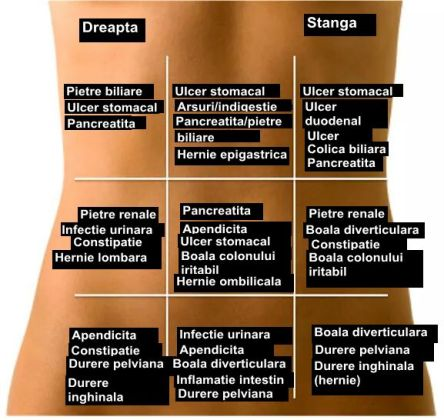 dureri abdominale viermi în tratamentul viermei copilului