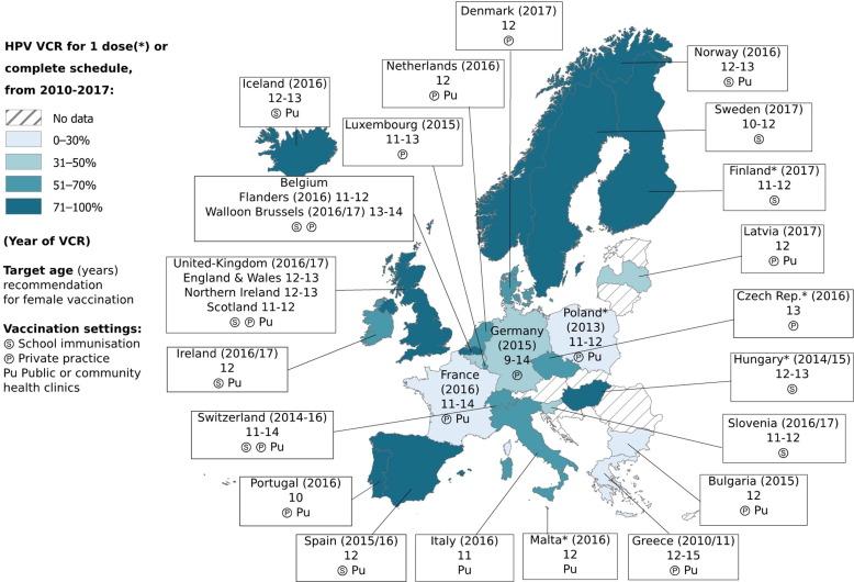 global human papillomavirus vaccine implementation an update
