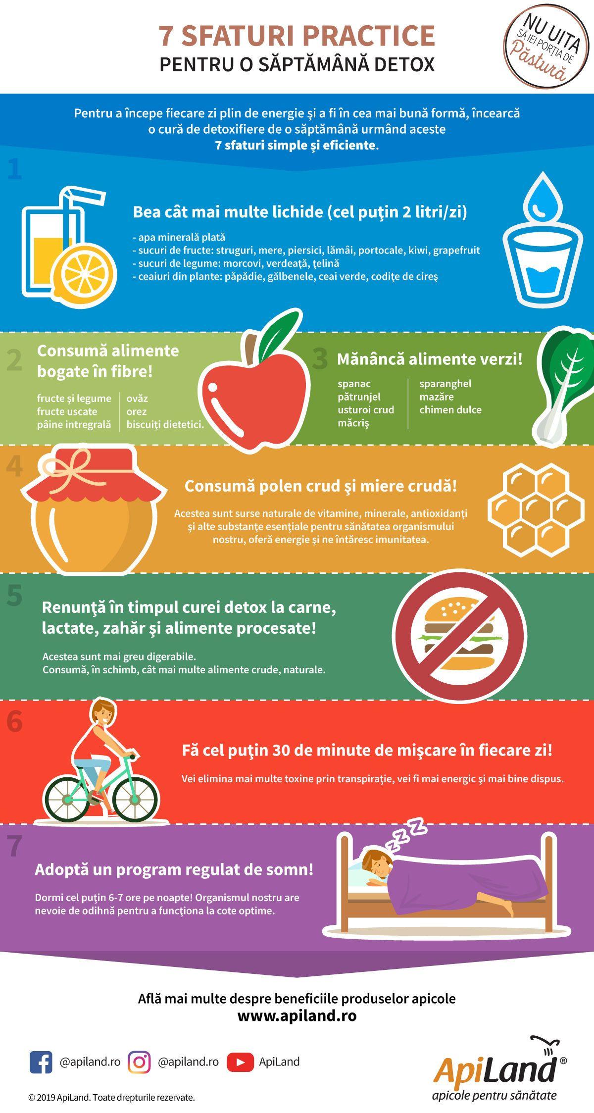 dietă de detoxifiere a colonului și a ficatului