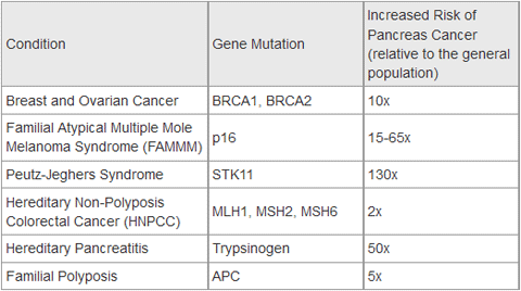 pancreatic cancer genetics