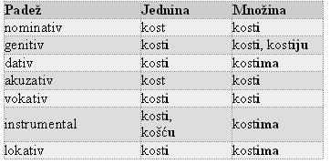 Hrvatski jezik 5 razred padezi, - Hrvatski jezik 5 razred padezi