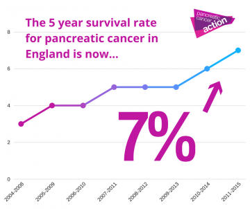 Death rates from pancreatic cancer predicted to rise in Europe in 2014