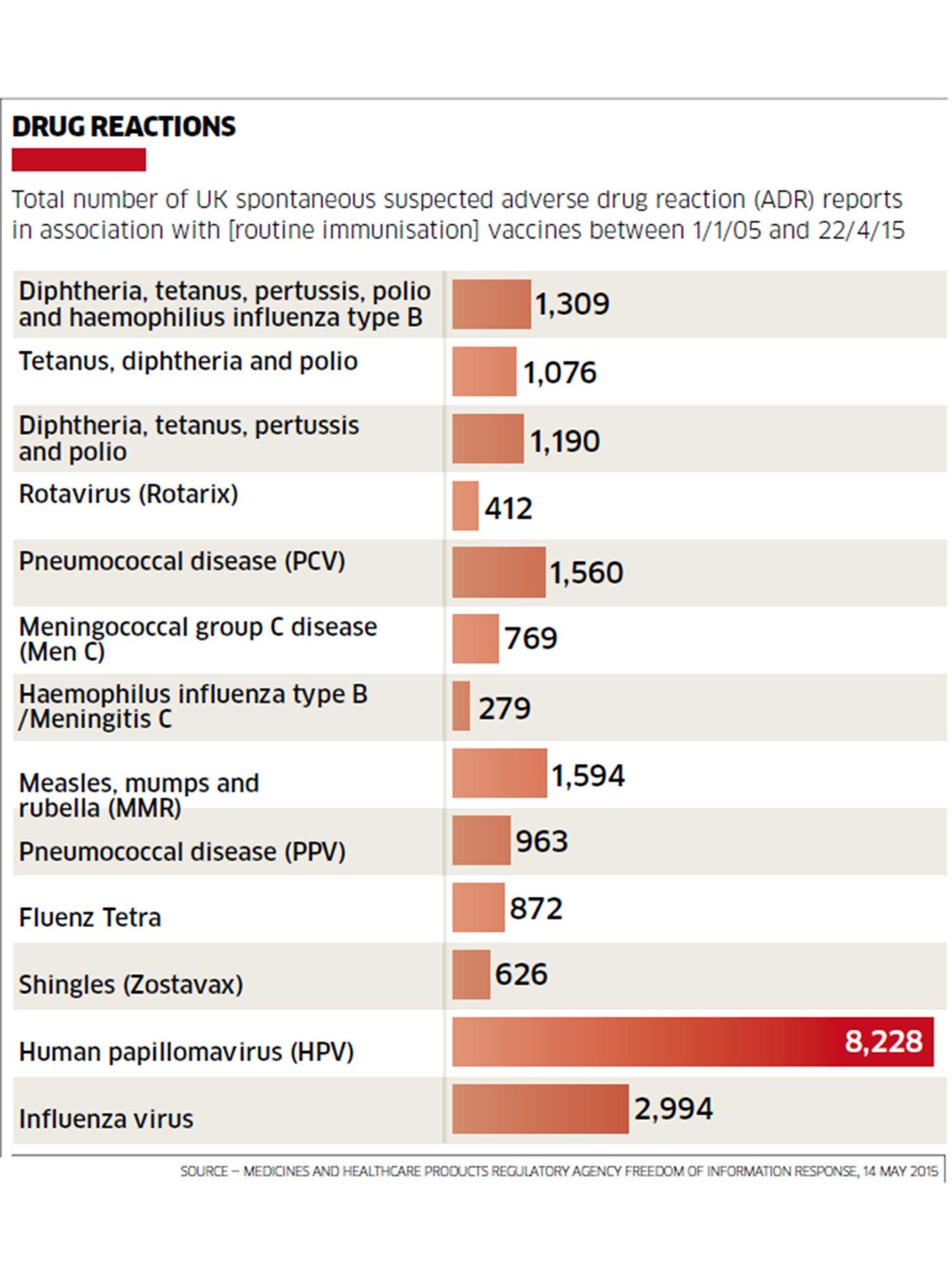 Human papillomavirus vaccine dangers, Înțelesul