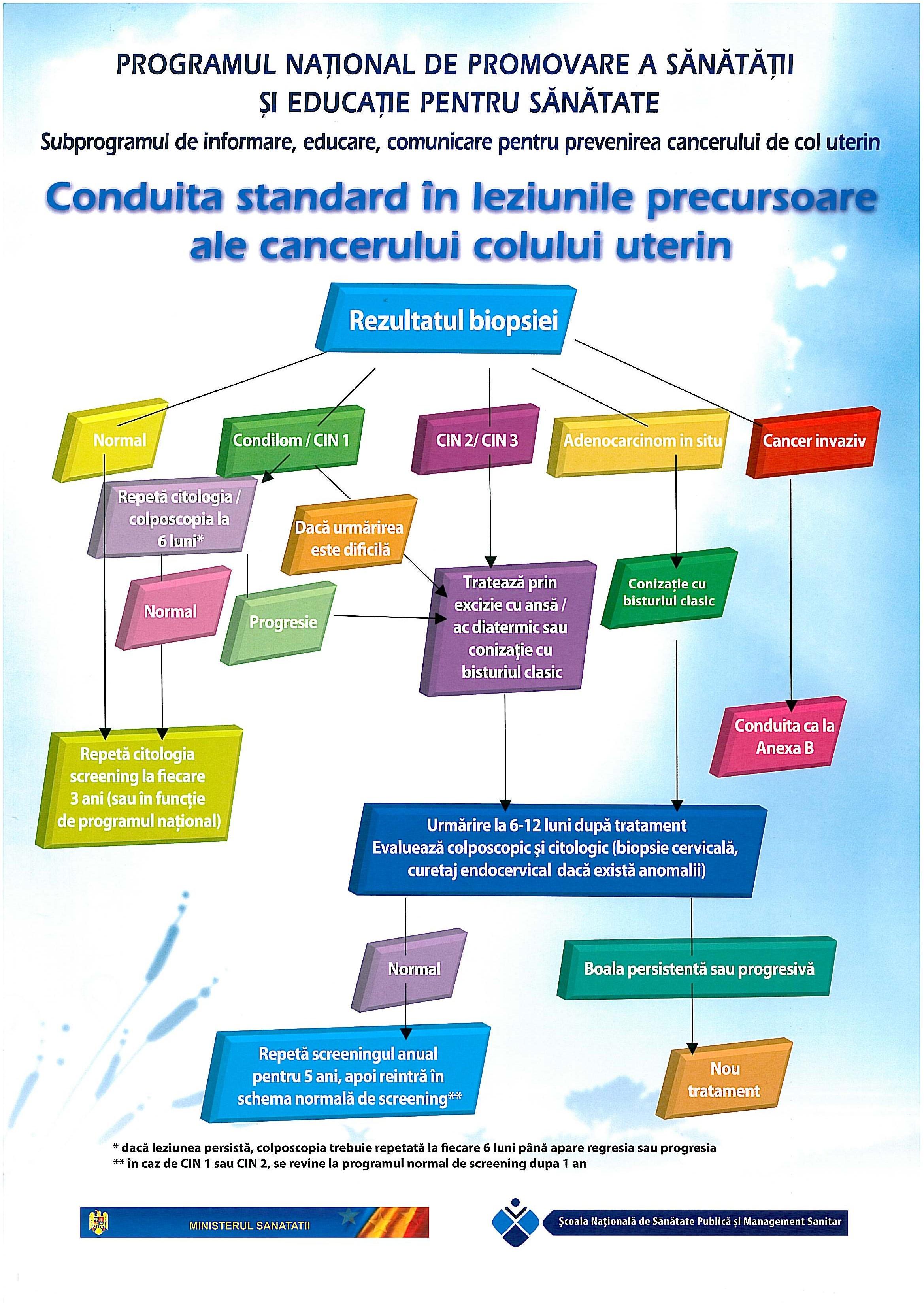 metastatic cancer detection