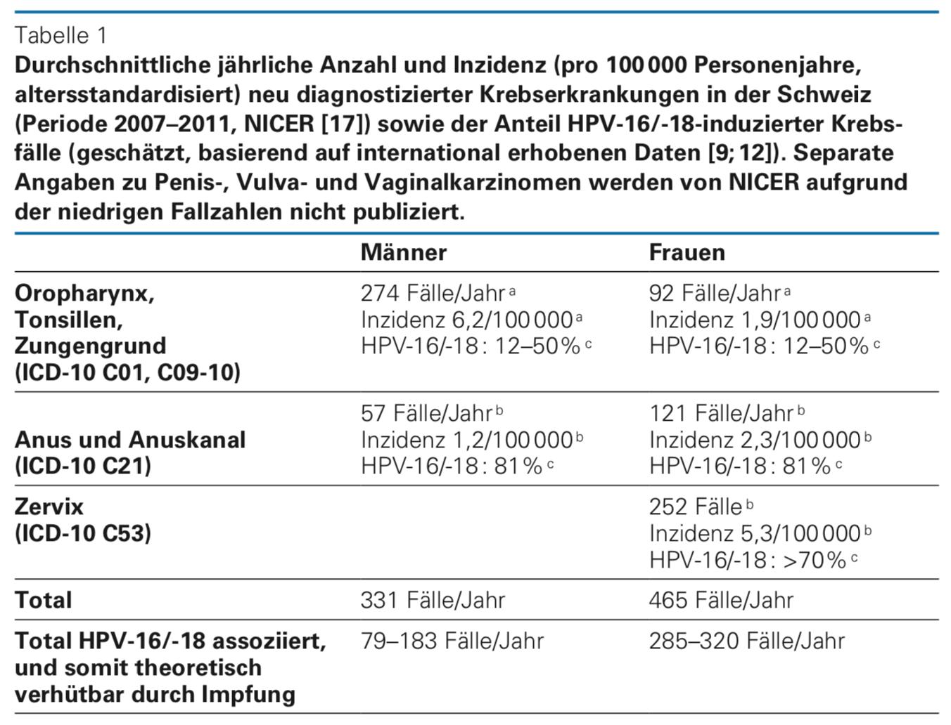 hpv impfung bis zu welchem alter