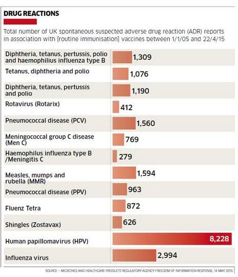 vaccino papilloma virus febbre dopo una settimana