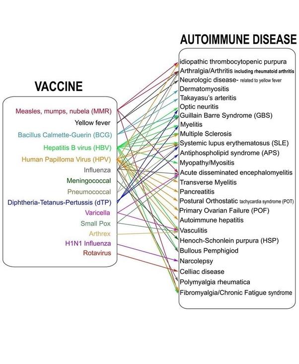 Human papillomavirus vaccine and autoimmune diseases. Gardasil vaccine and autoimmune disease