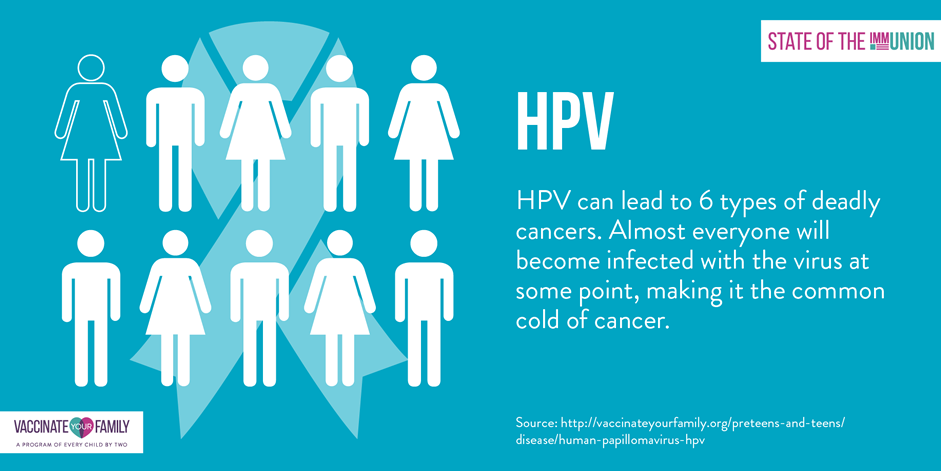 hpv and cancer cdc condilom verucos
