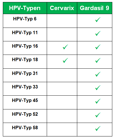 hpv impfung jungen unnotig
