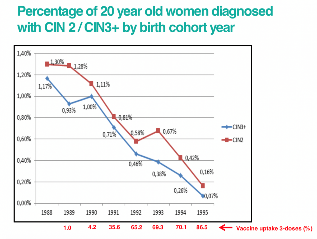 hpv vaccine nhs over 18