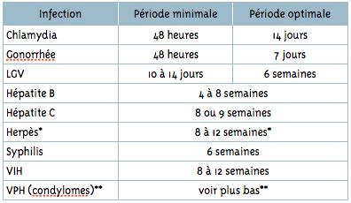 papillomavirus incubation combien de temps