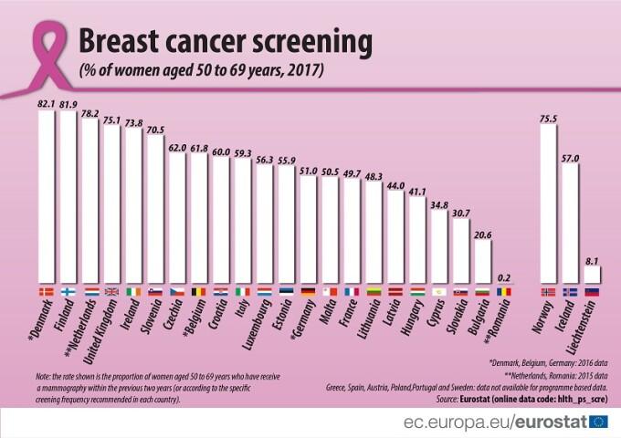 cancer mamar 20 de ani