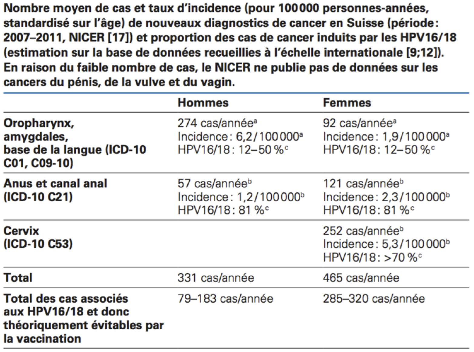 Papilloma virus vaccinazione, Vaccino papilloma virus da adulti - autoinmatriculari.ro