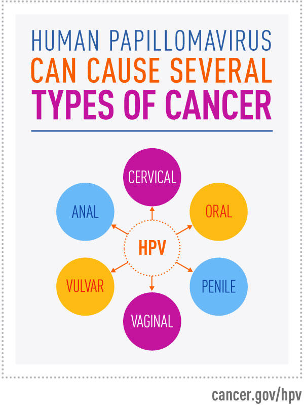 which symptom applies to human papillomavirus hpv)