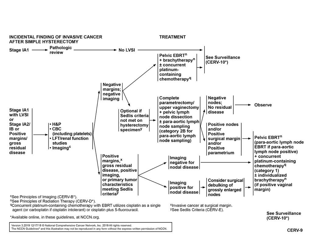 Ovarian cancer nccn guidelines. Uterine cancer nccn guidelines