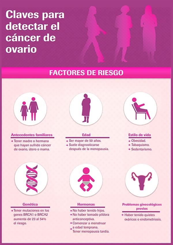 cancer epitelial sintomas