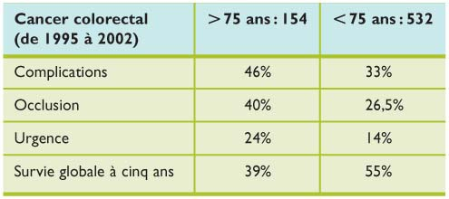 cancer colorectal apres 80 ans
