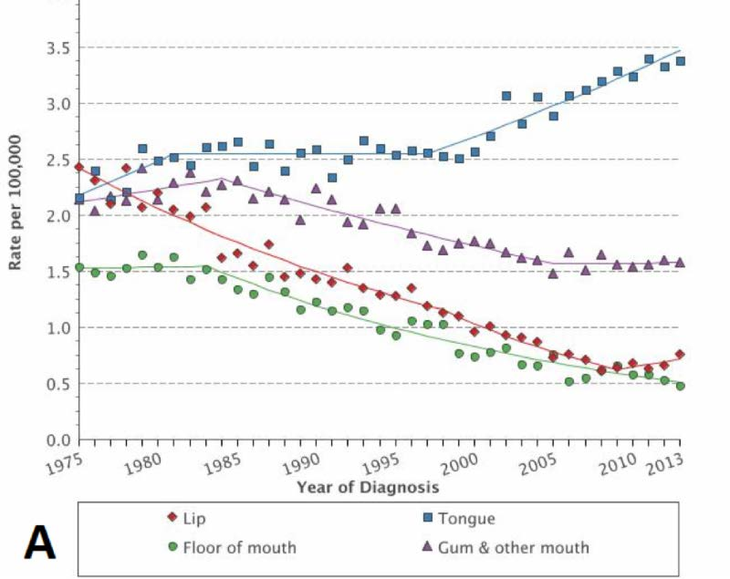 Hpv cancer mortality rate,