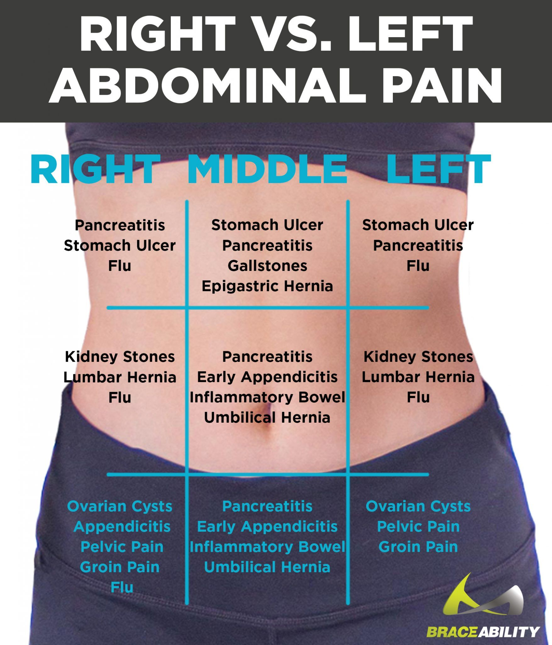 Cancer nausea abdominal pain,