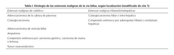 cancer via biliar intra hepatica