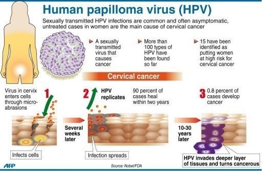 cancers caused by hpv virus