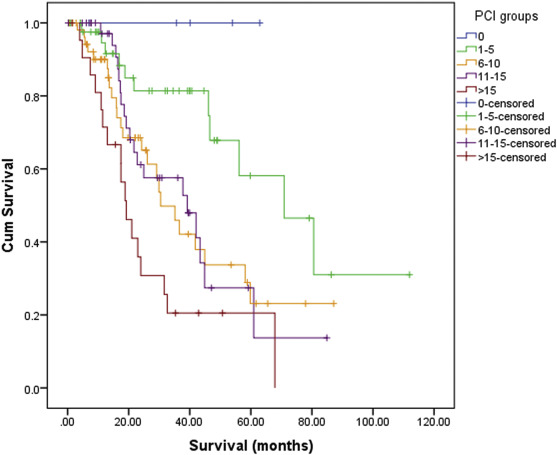 peritoneal cancer chances of survival