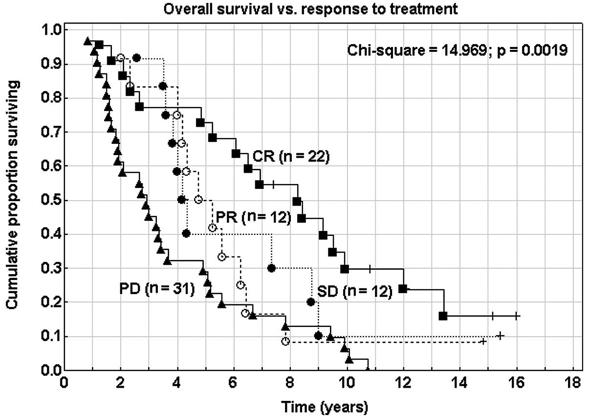 Endometrial cancer recurrence after hysterectomy