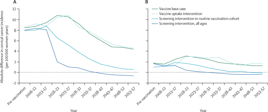 HPV vaccine manufacturers commit to supply vaccine for 84 million girls