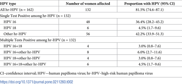 hpv high risk c 02) vierme medicină de 1 dată