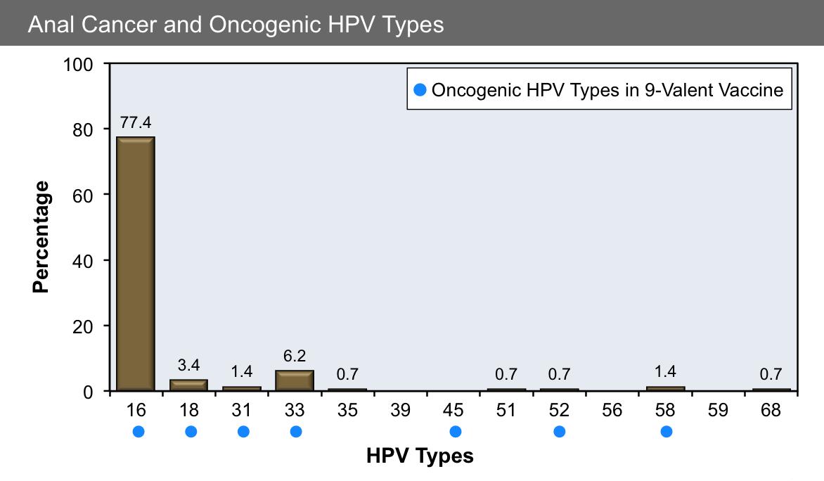 hpv types by number negi genitale la bărbați și tratament