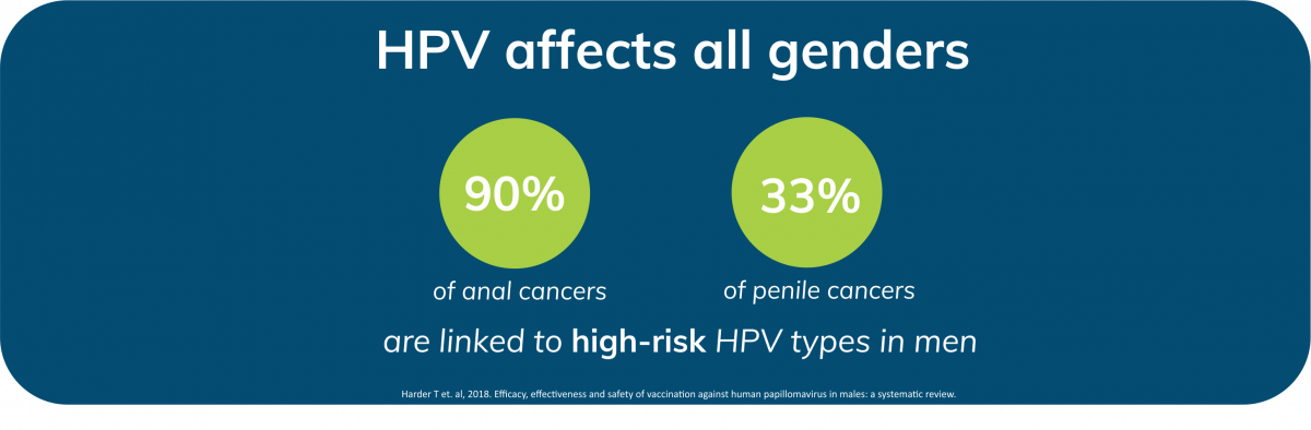 Human papillomavirus infection and vaccination in males Hpv vaccine males