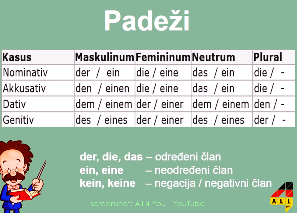 Padezi hrvatski. Hrvatski pravopis padezi, Detoxifiere digitala