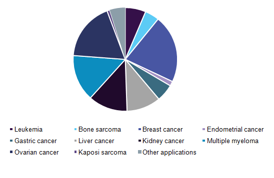 sarcoma cancer market