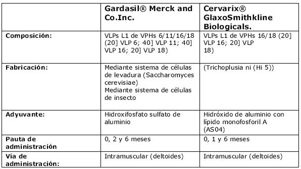 HPV (Human Papilloma Virus), Virus papiloma nivel 16